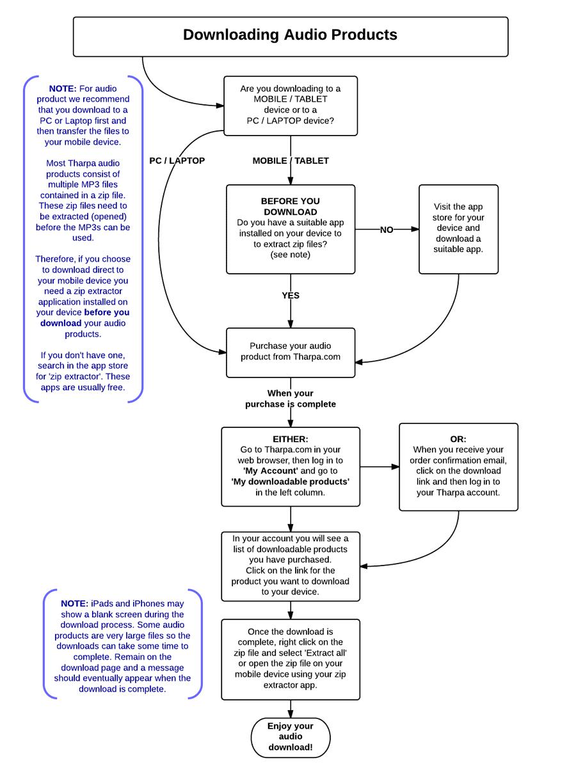 Audiobook download chart