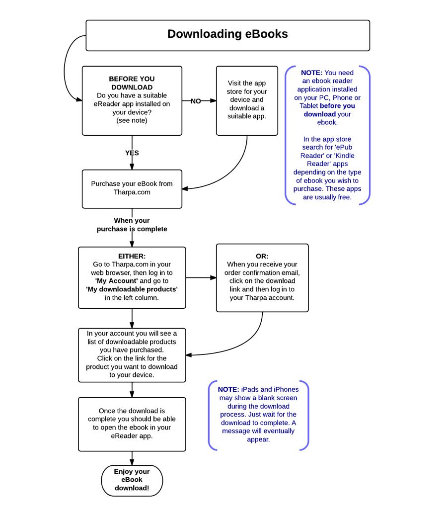 eBook download chart